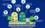 Что входит в содержание жилья многоквартирного дома