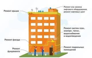 Что входит в капитальный ремонт многоквартирных домов