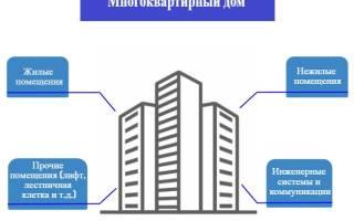 Выбор способа управления многоквартирным домом